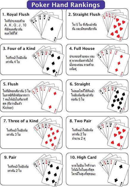 วิธีเล่น TEXAS HOLD'EM POKER - ลำดับไพ่ Poker
